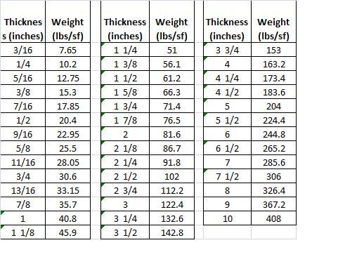 Weight Of Steel Plate Steel Plate Weight Steel Plate
