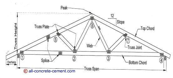 Roof truss design roof truss plans residential roof for Order roof trusses online