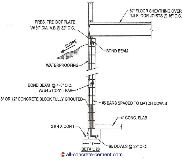 Concrete Block Foundation Foundation Details Home