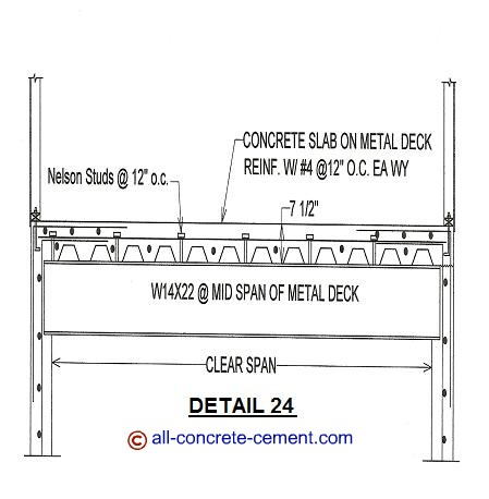 What Size I Beam For Suspended Concrete Slab