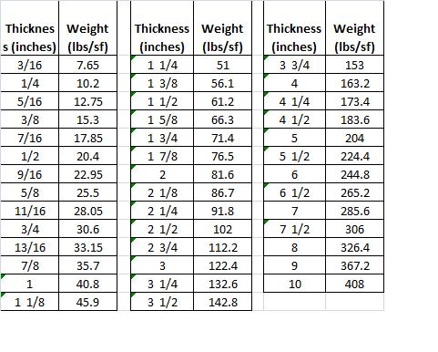 Aluminum Sheet Aluminum Sheet Weight Chart