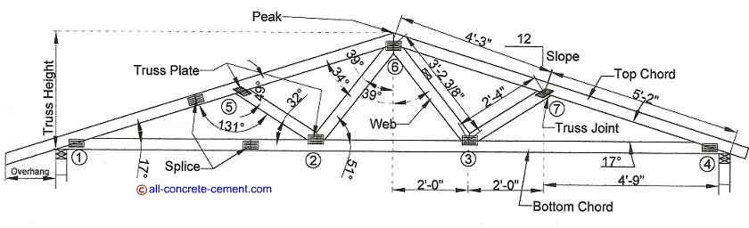 Steel roof truss design, metal roof trusses, Build a common roof truss