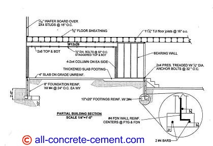 Concrete footing design, Footing design, Footing detail, Concrete footing detail, concrete