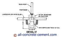 Deck footings, Pier footings, Column footings, Post footings, Spread footing