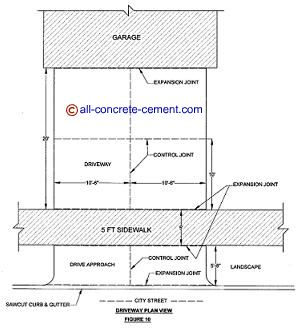 Cement driveways concrete garage floor cement driveway for Temperature to pour concrete driveway