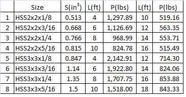 capacity of square tube steel
